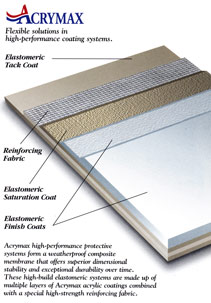 Fully Reinforced Roof Membrane Systems from Acrymax Technologies, Inc